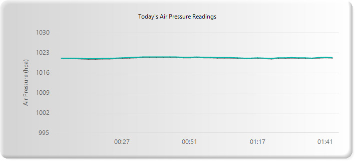 Air Pressure data For South East Queensland