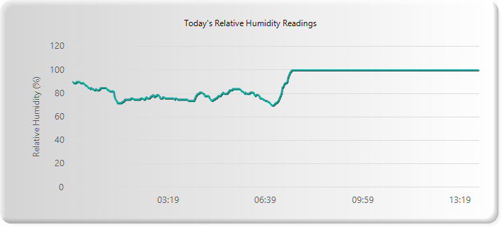 Humidity data For South East Queensland