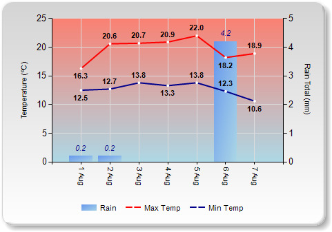 Last Seven Days Temperature For South East Queensland