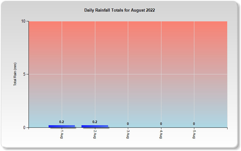 This Months Rain Data For South East Queensland