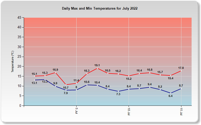 This Months Temperature Data For South East Queensland
