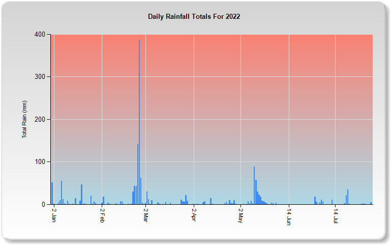 This Years Rain Data For South East Queensland