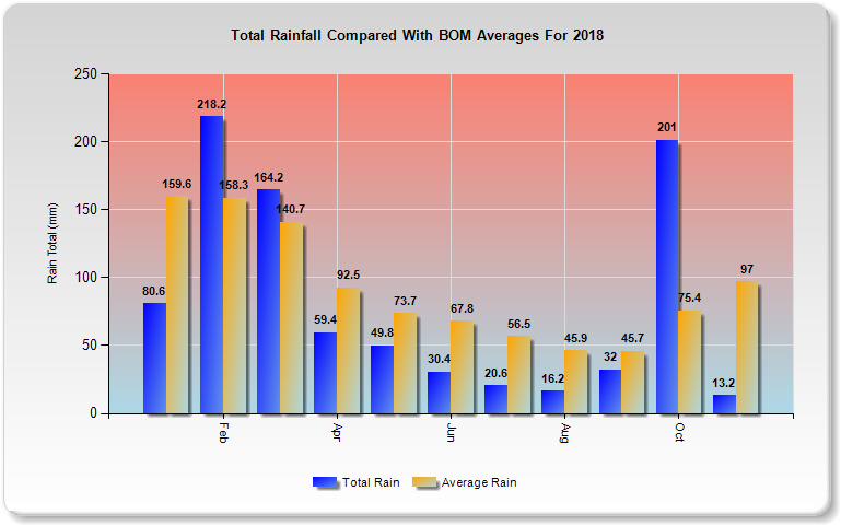 2018 Climate Data For South East Queensland
