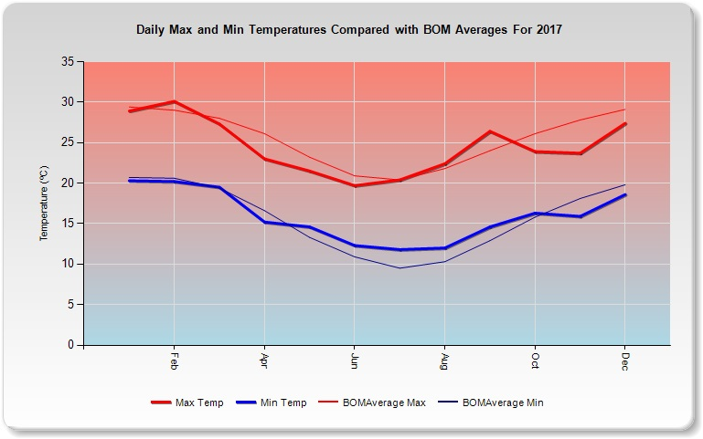 2017 Climate Data For South East Queensland