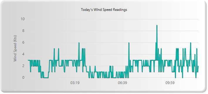 Wind Speed data For South East Queensland